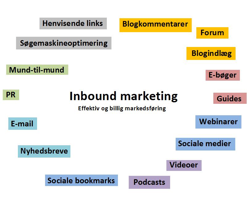Figur der viser hvad Inbound marketing indebærer.